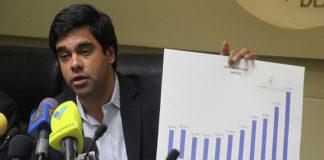 Inflación de mayo en Venezuela fue de 31.3%, revela Alvarado de la AN